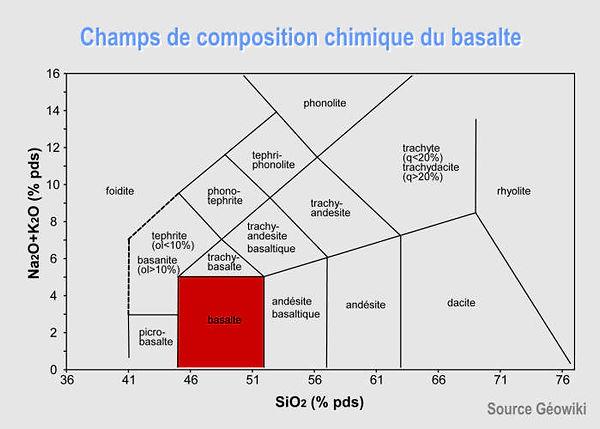 Champs de composition chimique du basalte