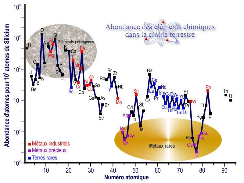 Diagramme des proportions des éléments chimiques dans la croûte terrestre