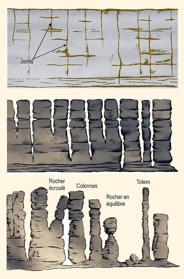L'érosion des roches de Chirricahua.
