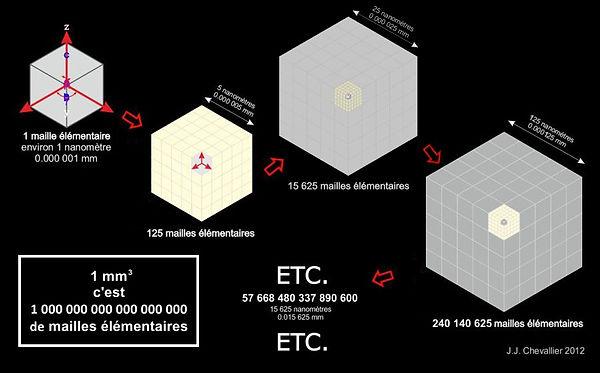 La multiplication des mailles élémentaires en cristallographie