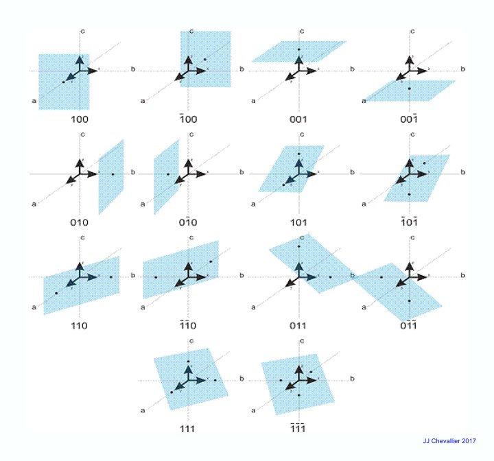 Les combinaisons de la notation de Miller