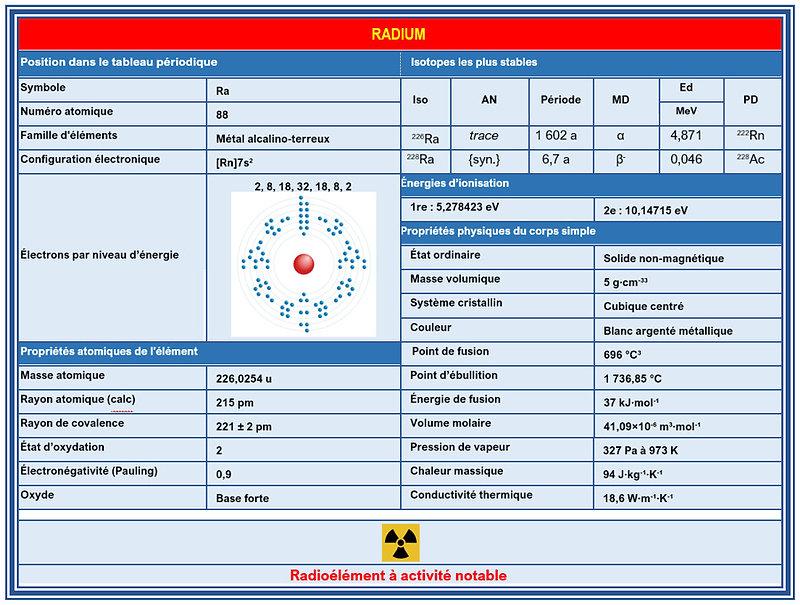 Tableau caracteristique du Radium.