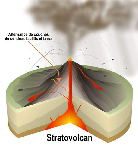 Coupe d'un stratovolcan