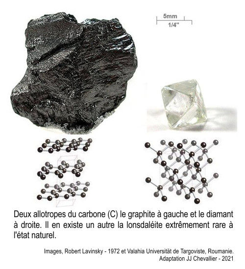 Allotropes du carbone, graphite et diamant, leur cristallographie.