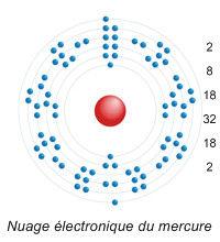 Nuage electronique du mercure.jpg