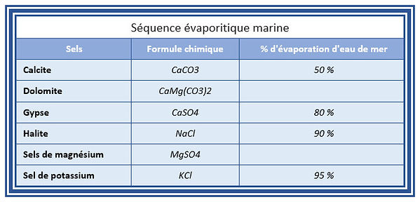 Séquence évaporitique marine.