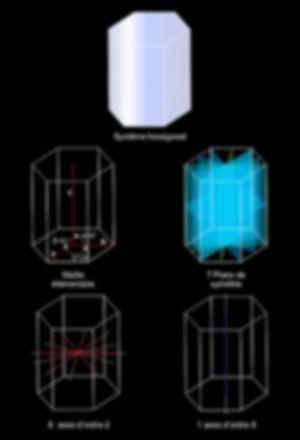 Système hexagonal, maille élémentaire, plans et axes de symétrie