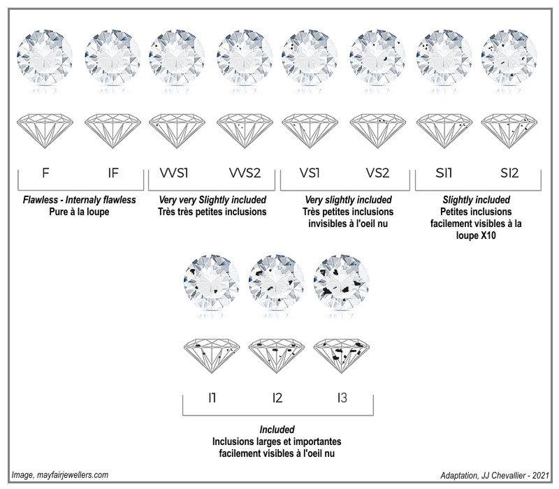 Echelle de pureté des diamants.