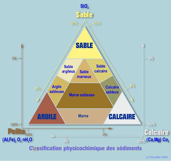 Classification phisico chimique des sédiments.