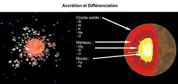 Accretion et differentiation.