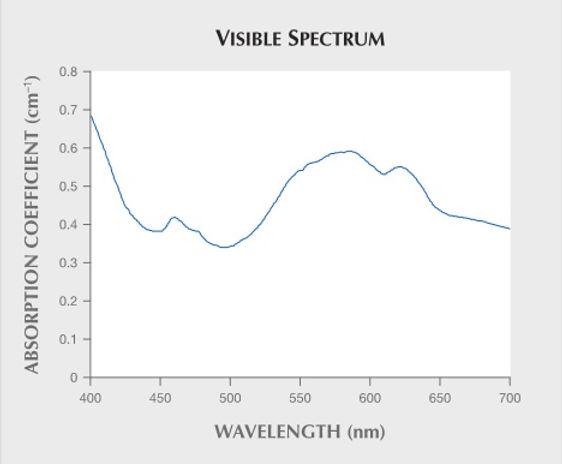 Spectre visible de la gahnite bleue nige
