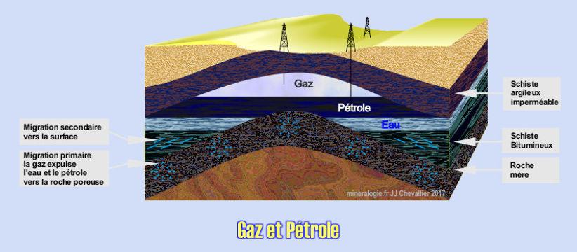 Schéma des gisement de gaz et pétrole