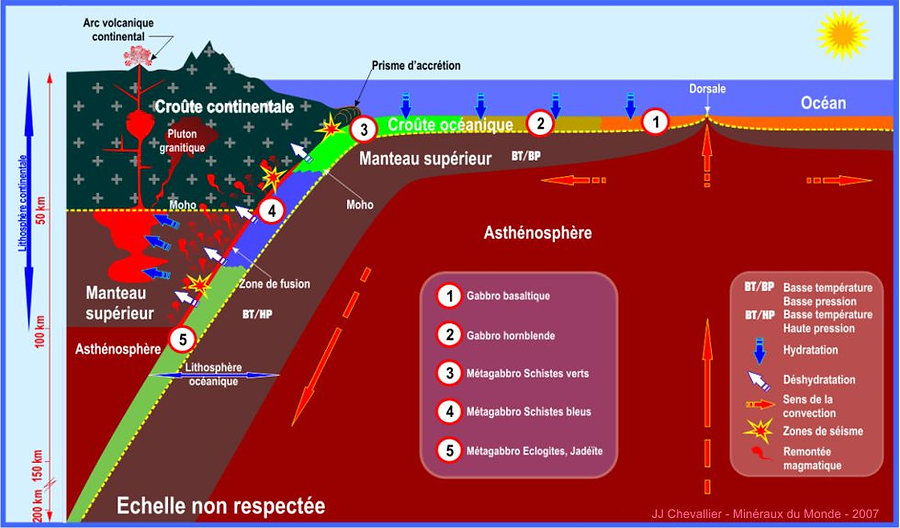 metamorphisme de subduction.jpg