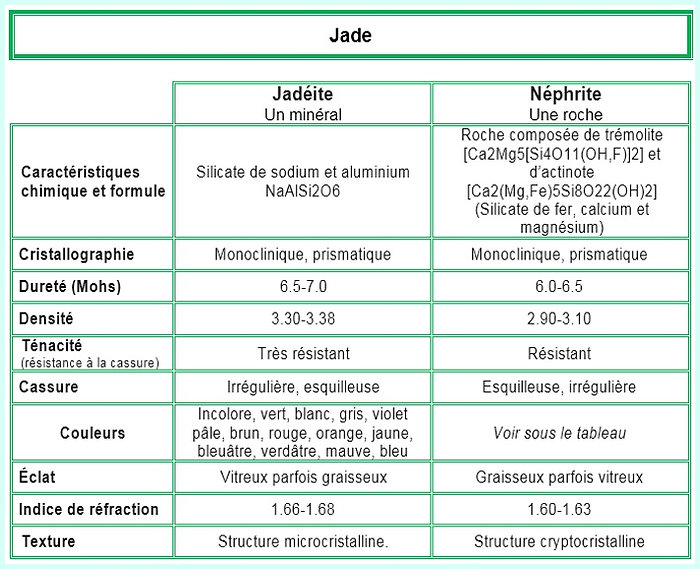 Tableau des caractéristiques de la jadéite et de la néphrite