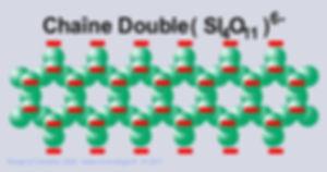 Schema, chaine double (Si4O11)6-