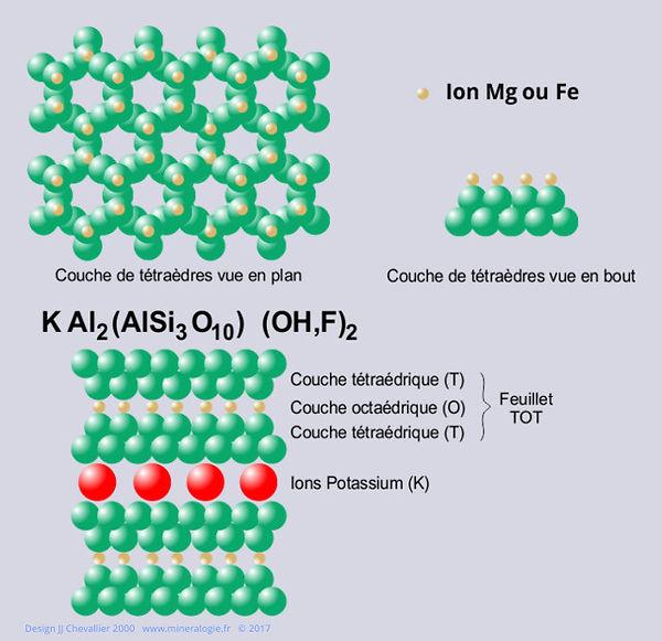 Liason ionique K Al2(AlSi3O10) (OH,F)2