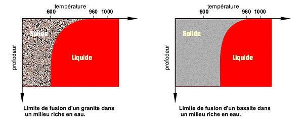 Limite de fusion granite/basalte.