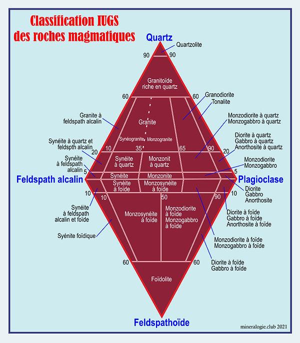 Classement-Roches-magmatiques-UIGS.jpg