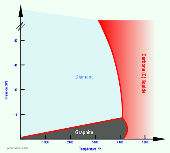 Diagrme de phase du diamant et du graphite