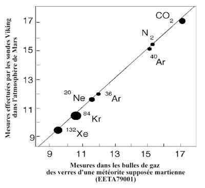 Corrélation entre composition des bulles de gaz météoritiques et composition de l'atmosphère martienne.