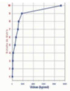 Diagramme échelle de Vickers