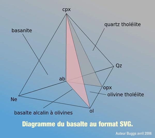 Diagramme du basalte