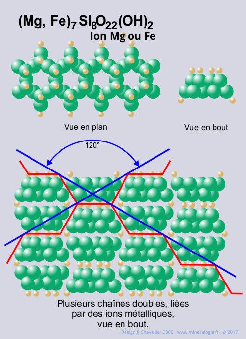 Liaison ionique (Mg,Fe)7Si8O22(OH)2