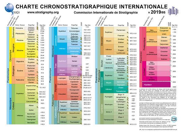 ChronostratChart2021-05-French-small.jpg