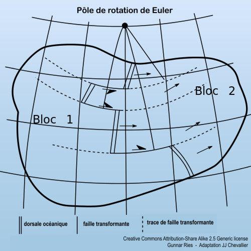 Pole Eulérien.