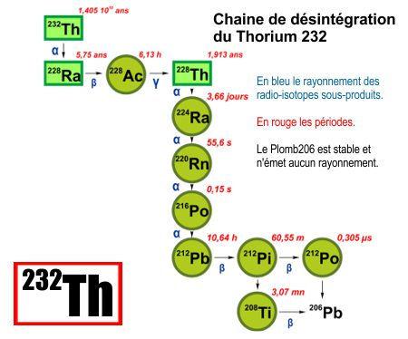 Chaine de desintégration Th232