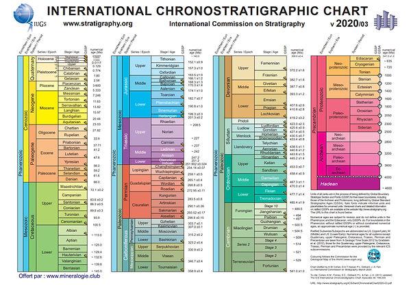 ChronostratChart2020-03.jpg