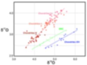 Classification des météorites en fonction de la composition en isotopes stables de l'oxygène.