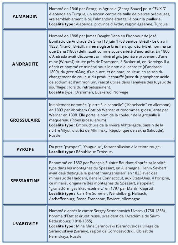 Tableau des éthymologies et localités types des grenats.