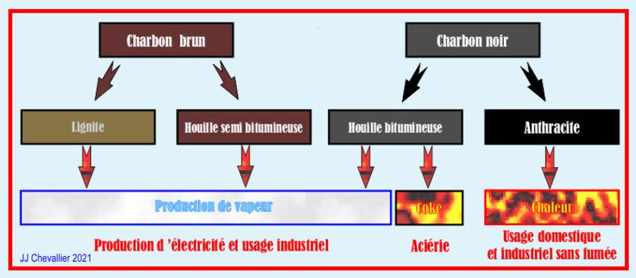 Usages selon la teneur en carbone des charbons.