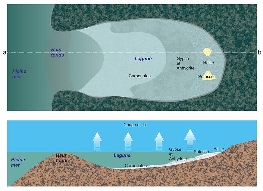 Schéma de formation des évaporites