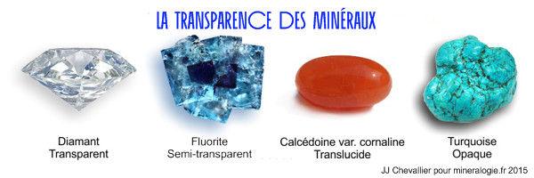 Transparence des minéraux.