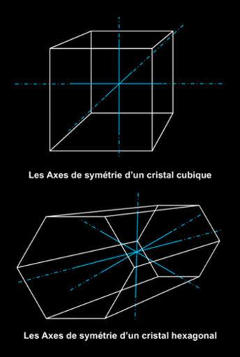 Axes de symétrie en cristallographie