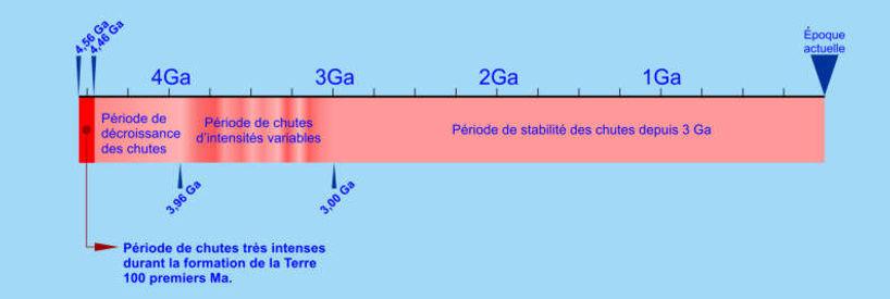 Diagramme d'intensité des chutes de météorites depuis les débuts de la Terre