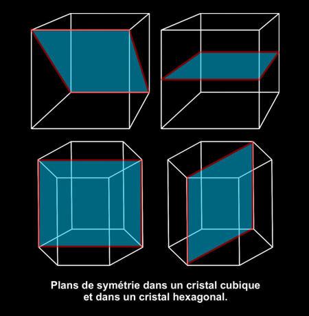 Plans de symétrie en cristallographie