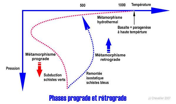 Phases prograde et rétrogrades du métamorphisme