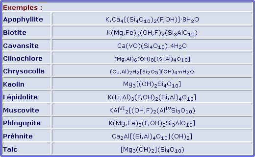 Tableau des Phylosilicates