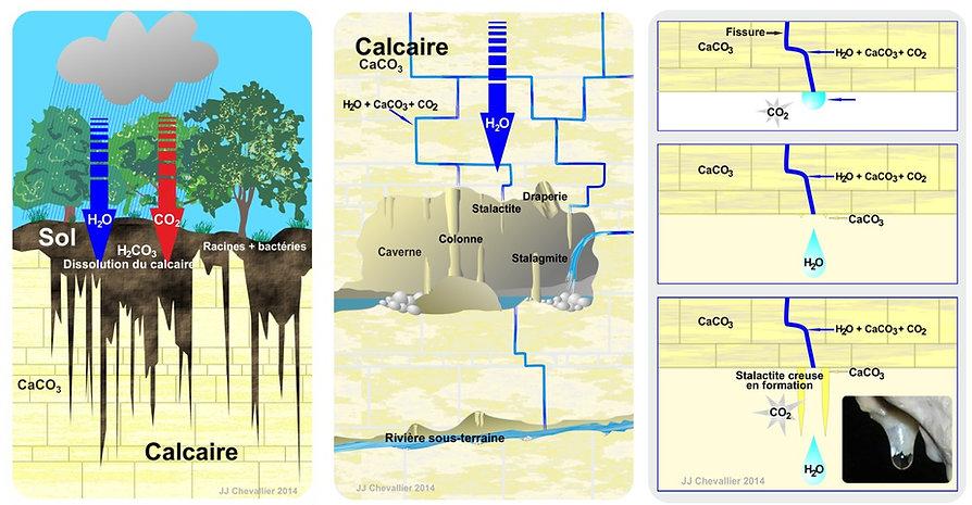 Schémas du processus de formation de minéraux en zone d'oxydation