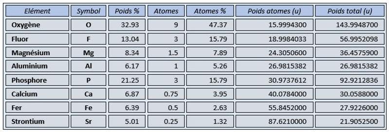 Tableau des éléments de la Lasnierite