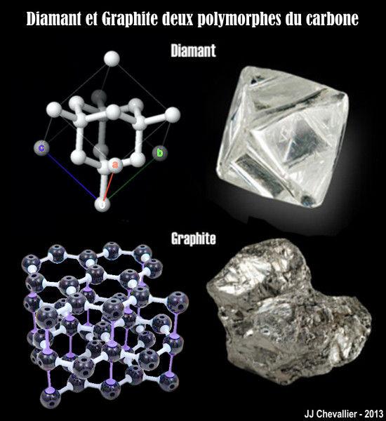 Diamant et Graphite deux polymorphes du carbone.