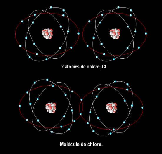 Liaison Covalente, le chlore.