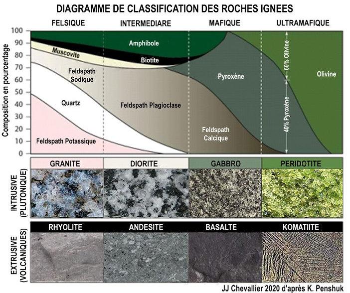 Diagramme, classement des roches ignées