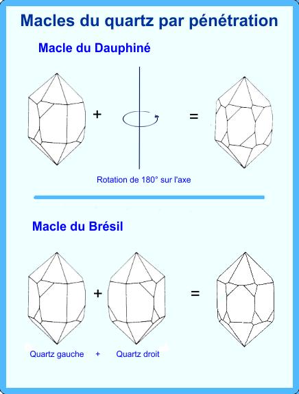 Macles par pénétration, Brésil et Dauphiné