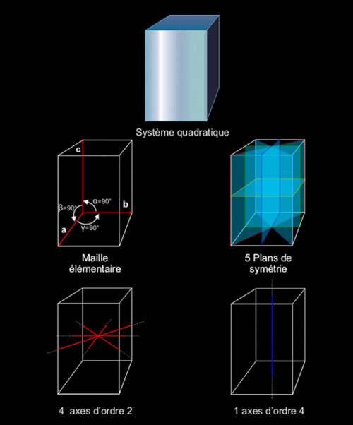 Système tétragonal ou quadratique, maille élémentaire, plans et axes de symétrie