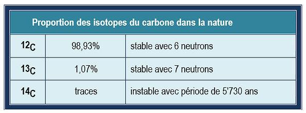 Isotopes du carbone dans la nature,tableau.