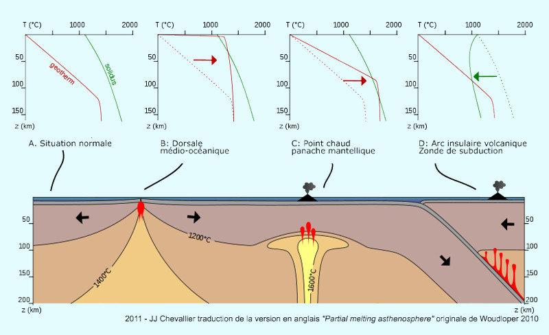 Diagramme schématique montrant les processus physiques dans le manteau supérieur de la Terre